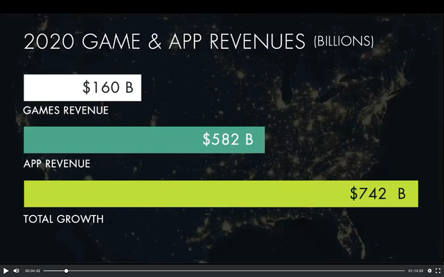 App and Video Game Industry