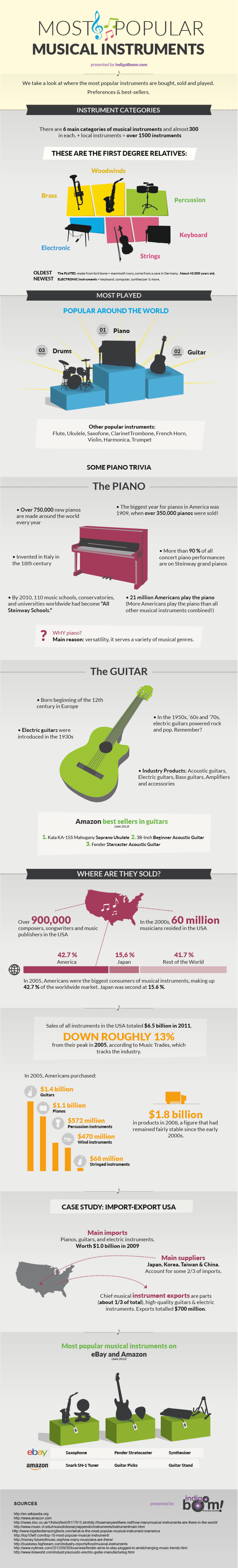 Most Popular Instruments to Play